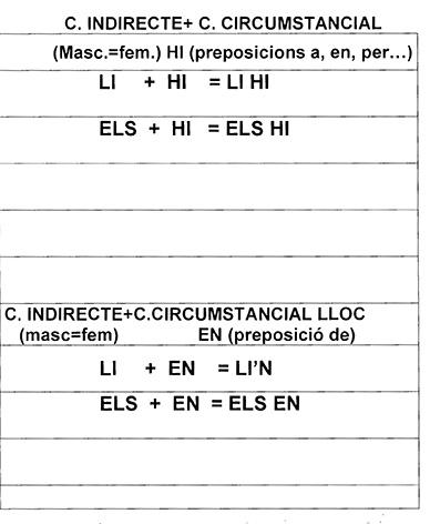 combinacions-CI-CC