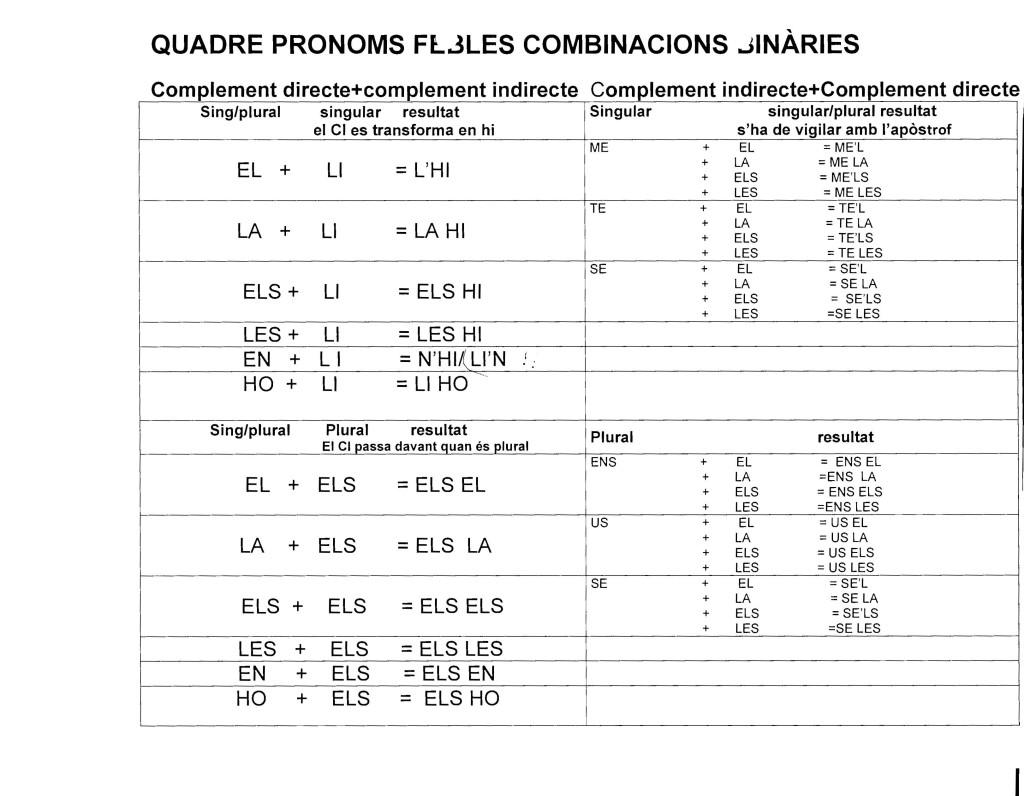 quadre_pronoms_febles